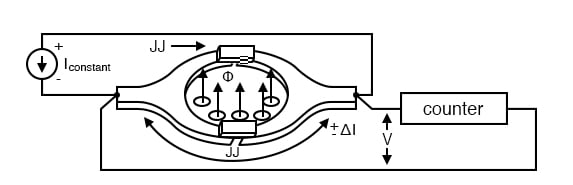 Superconducting quantum interference device (SQUID): Josephson junction pair within a superconducting ring. A change in flux produces a voltage variation across the JJ pair.