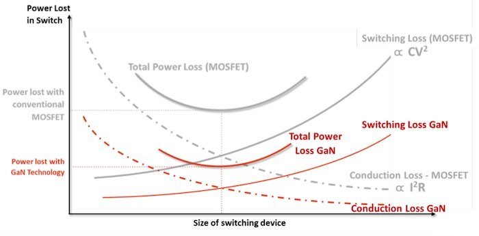 GaN vs Si FET performance.