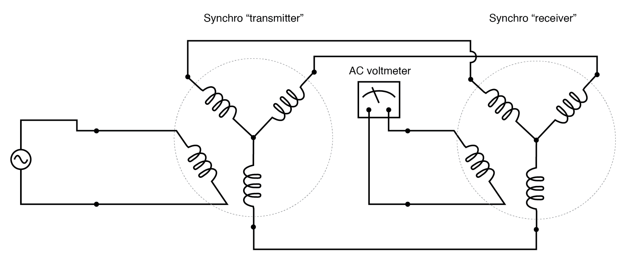 AC voltmeter registers voltage if the receiver rotor is not rotated exactly 90 or 270 degrees from the transmitter rotor.