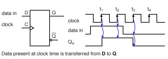 """The """"data in"""" at the D pin of the type D FF (Flip-Flop) does not change levels."""