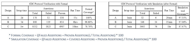 Table 2. Results using proposed protocol verification methodology