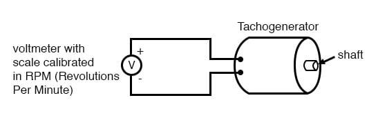 Tachogenerators
