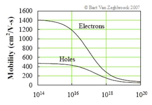 Electron Mobility Plot