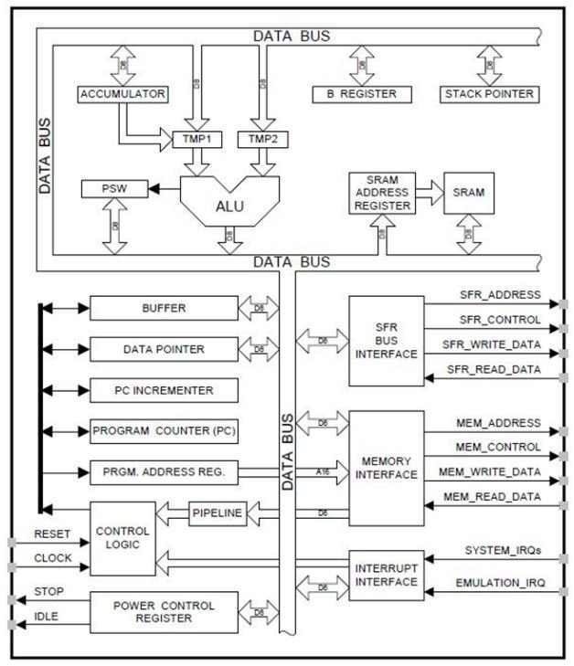 How to Choose a Microcontroller for Digital Signal Processing