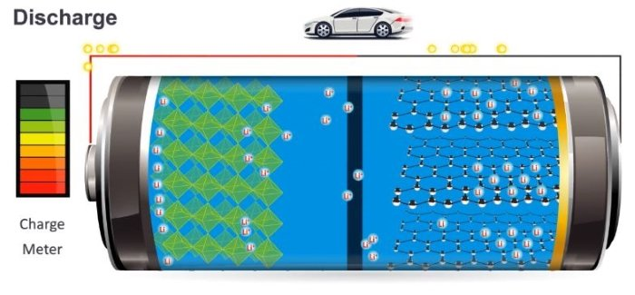 A Paper Published In 2017 Indicates That Nimh Was Previously The Dominant Technology For Hybrid Electric Vehicles Though Authors Predicted Use