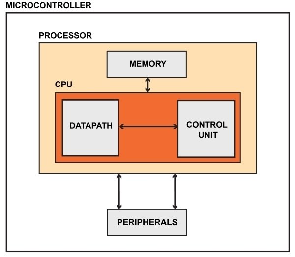 What Is an FPGA? An Introduction to Programmable Logic