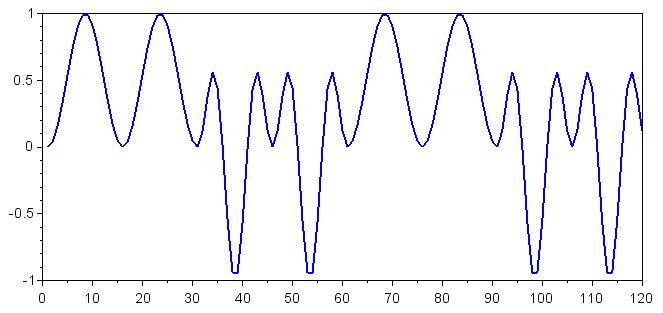 Digital Signal Processing in Scilab: How to Decode an FSK Signal