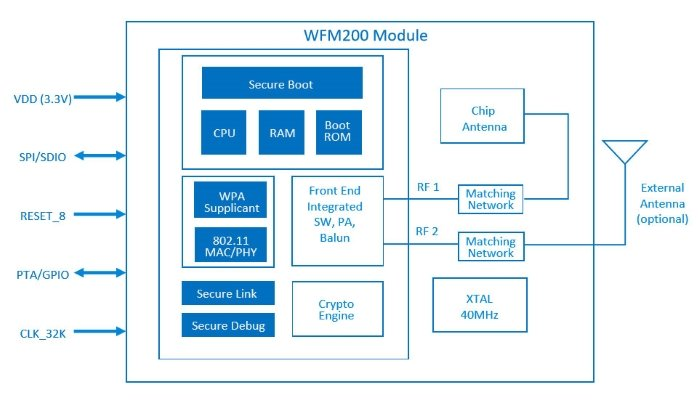 What Is Embedded System Design Defining An Electrical Engineering Field Technical Articles