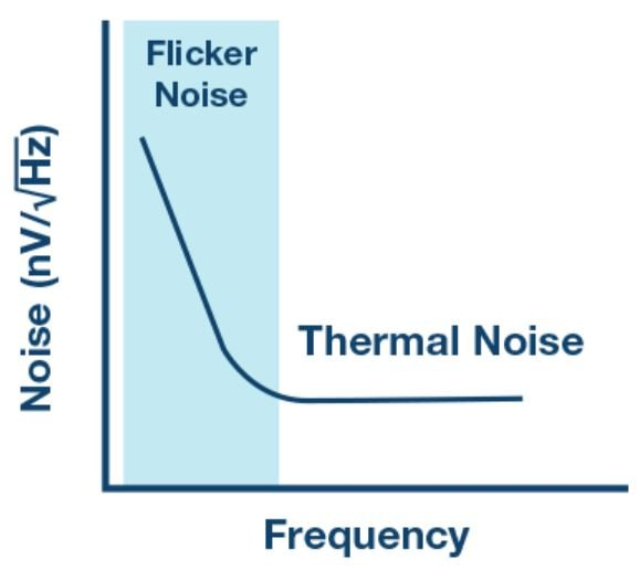 What Is Electrical Noise and Where Does It Come From?