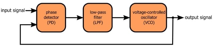 Phase-Locked Loop Diagram