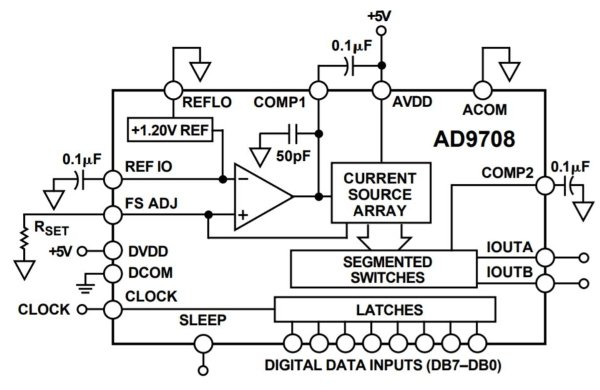 DAC Schematic Design for an Arbitrary Waveform Generator
