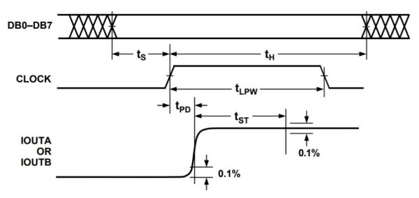 Dac Circuit Diagram | Dac Schematic Design For An Arbitrary Waveform Generator