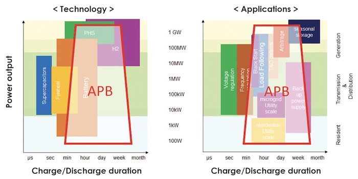 Application and technology vs. charge/discharge duration of APBs