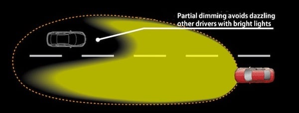ADB technology allows high beams to stay on without blinding oncoming vehicles.