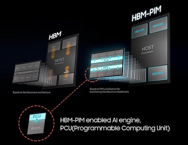 Data processing is essential in AI applications and a redesigned memory device like HBM-PIM is needed to bring computational logic backed by an AI accelerator engine.