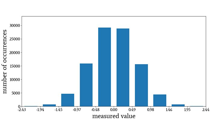 A histogram using bins instead of individual values.