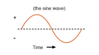 Image result for the sine wave
