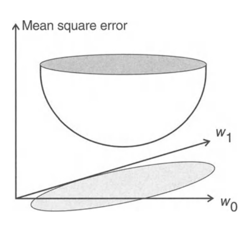 The error surface is a bowl-like function