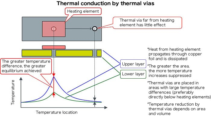 Thermal conduction by thermal vias by ROHM Semiconductor