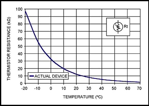 Introduction to Temperature Sensors: Thermistors