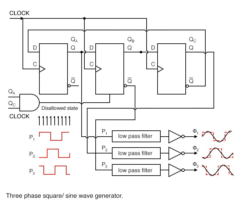 The Johnson counter generates 3-phase square waves, phased 60o apart with respect to (QA QB QC).