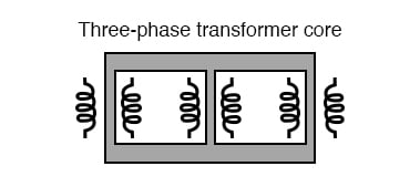 Three phase transformer core has three sets of windings.