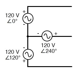 "Three-phase ""Y"" connection has three voltage sources connected to a common point."