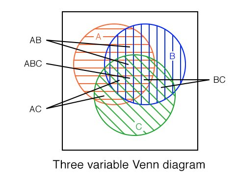Three variable venn diagram