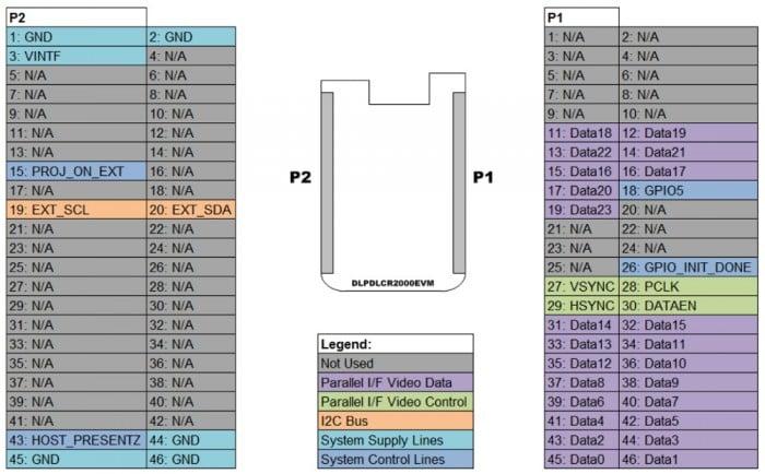 Hardware Assessment: LightCrafter Evaluation Kit for