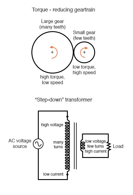 Mutual Inductance | Magnetism and Electromagnetism