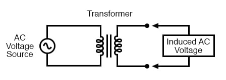 "Transformer ""transforms"" AC voltage and current."