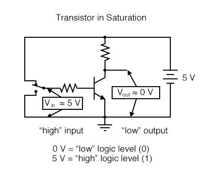 In this circuit, the transistor is in a state of saturation by virtue of the applied input voltage (5 volts) through the two-position switch.