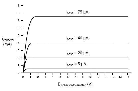 Collector current versus collector-emitter voltage for various base currents.