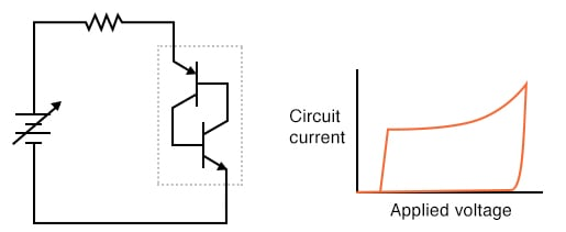If voltage drops too low, both transistors shut off.