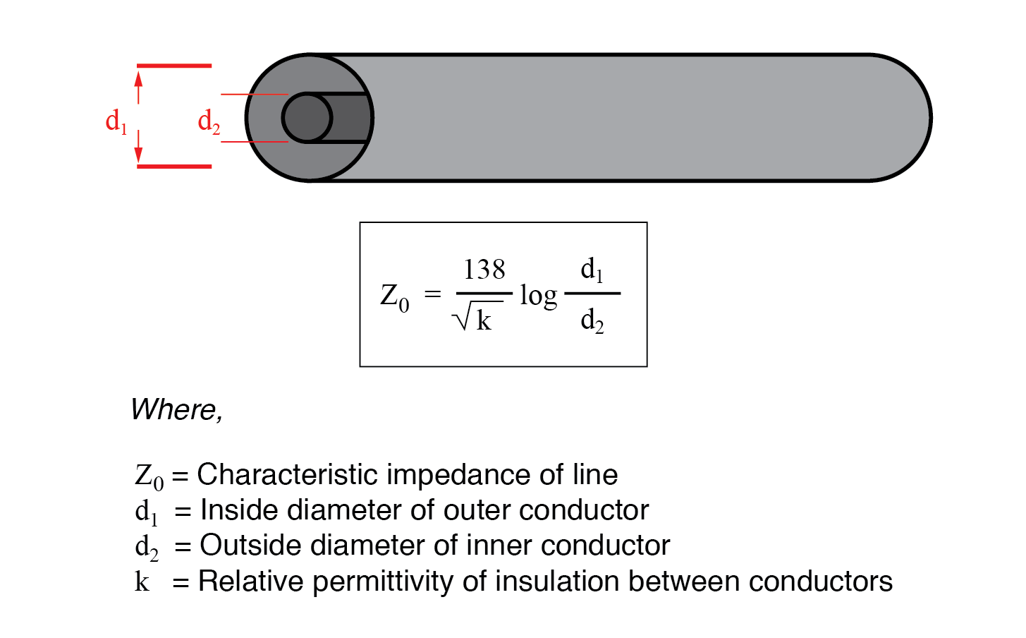 transmission line is coaxial in construction, the characteristic impedance follows a different equation: