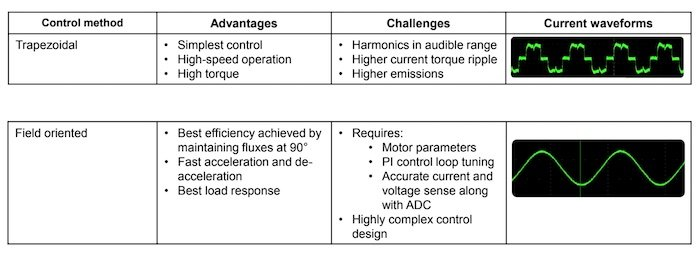 Pros and cons for the two types of sensorless BLDC control schemes.