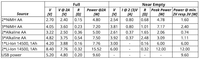Table 1: Small battery characteristics.