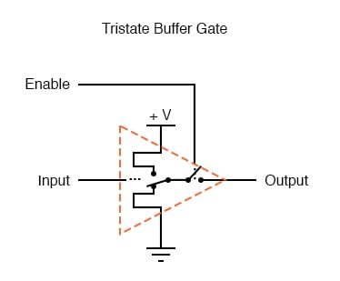 "Another type of special gate output is called tristate, because it has the ability to provide three different output modes: current sinking (""low"" logic level), current sourcing (""high""), and floating (""high-Z,"" or high-impedance)."