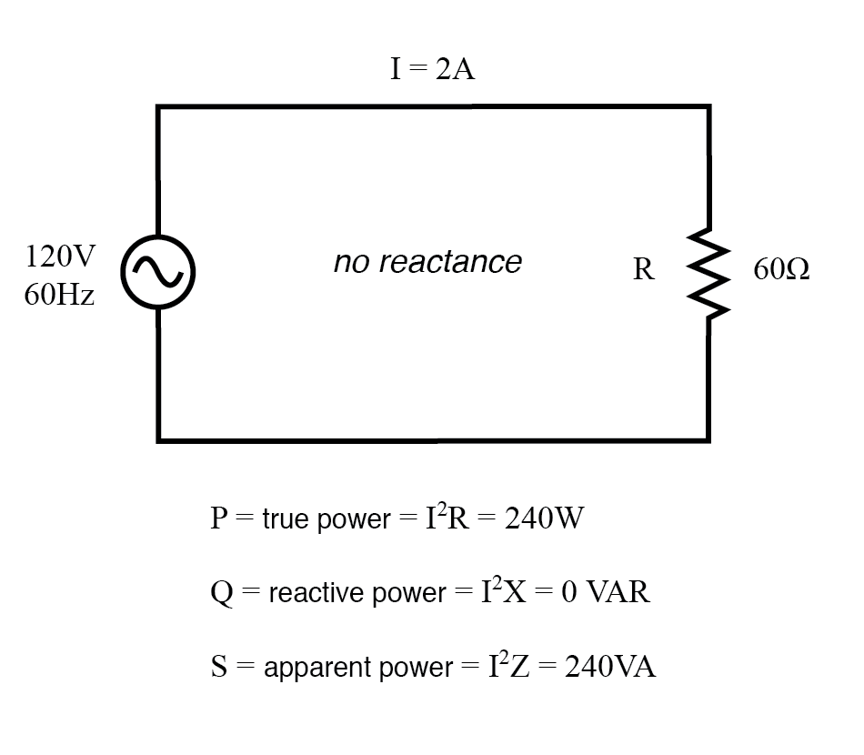 True power, reactive power, and apparent power for a purely resistive load.