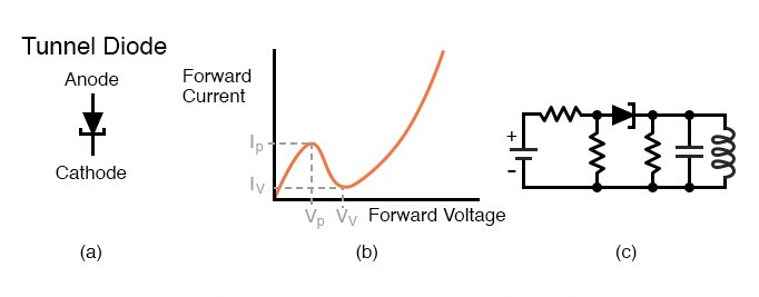 Tunnel diode (a) Schematic symbol. (b) Current vs voltage plot (c) Oscillator.