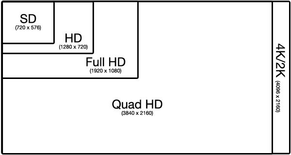 what you should know about television technology