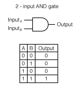 Two-input AND Gate's Truth Table