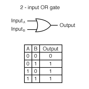 Two-input OR Gate Truth Table