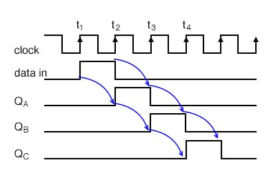 One of the preceding two versions of the serial-in, serial-out shift register.