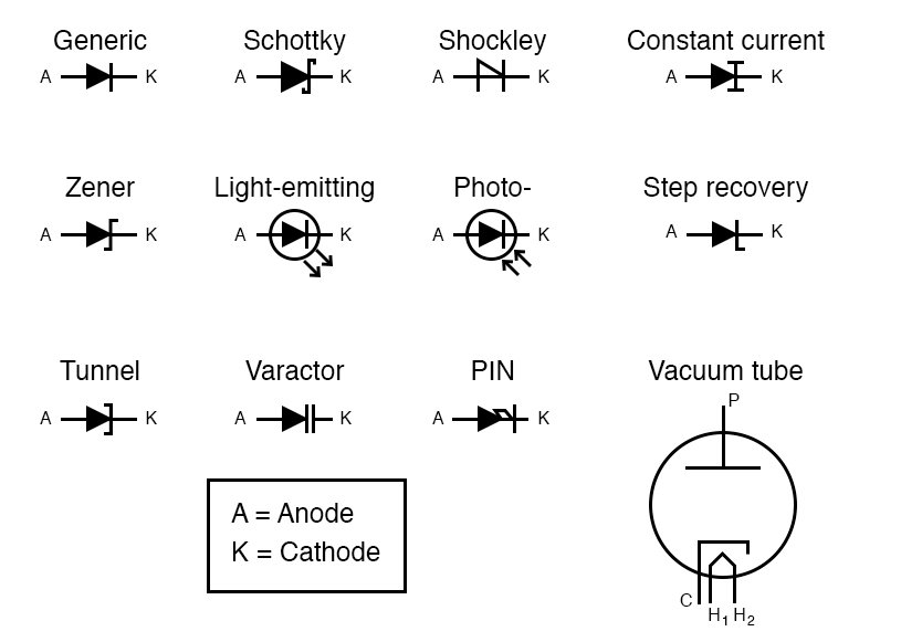 Diodes | Circuit Schematic Symbols | Electronics TextbookAll About Circuits