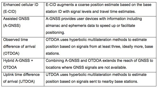 Table 1: The main 4G LTE location services.