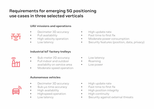 Figure 1: Requirements for emerging 5G positioning use cases in three selected verticals.