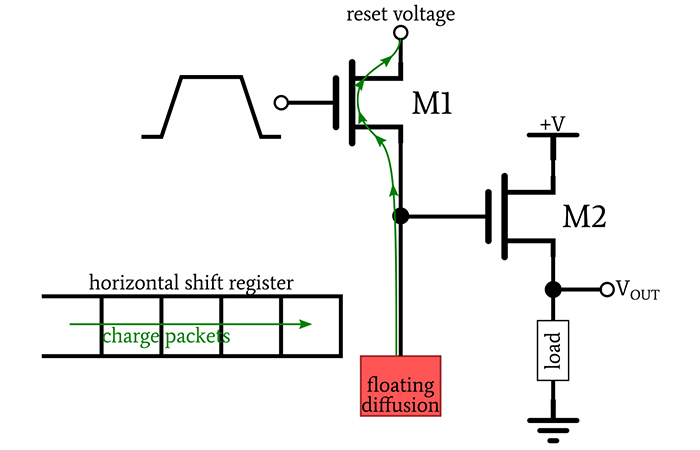 Understanding CCD Output Signals - Technical ArticlesAll About Circuits