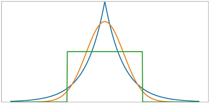 Notice that kurtosis greater than or less than 3 corresponds to non-normal distribution shapes.