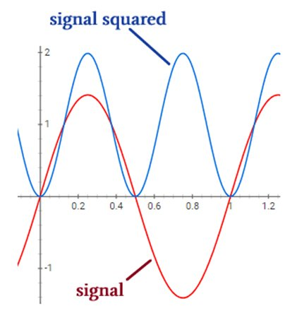 Here, we calculate the RMS amplitudes of sinusoidal signals by dividing the peak value by √2.